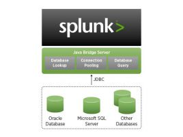 Splunk DB Connect